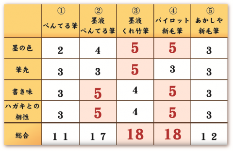 BrushPen_Chart